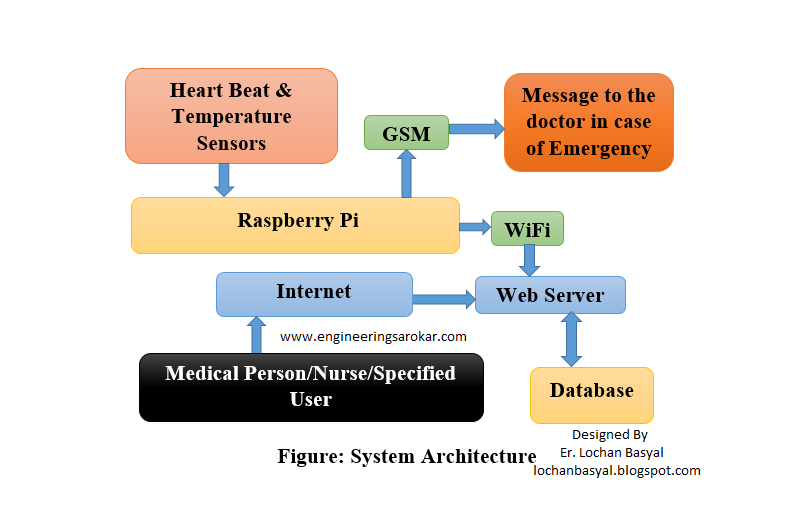 Design of IOT Based Patient Health Monitoring System using Wearable Biomedical Device