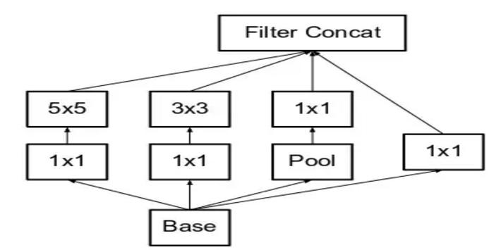 Introduction to convolution neural netework(CNN)